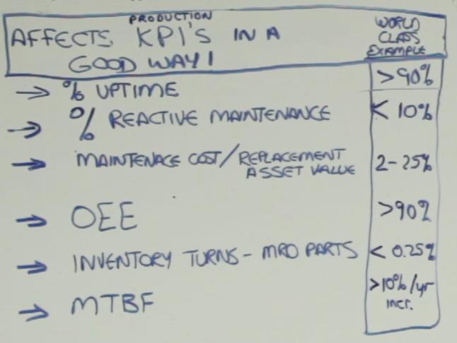 Affects KPI-1