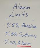Alarm Limits