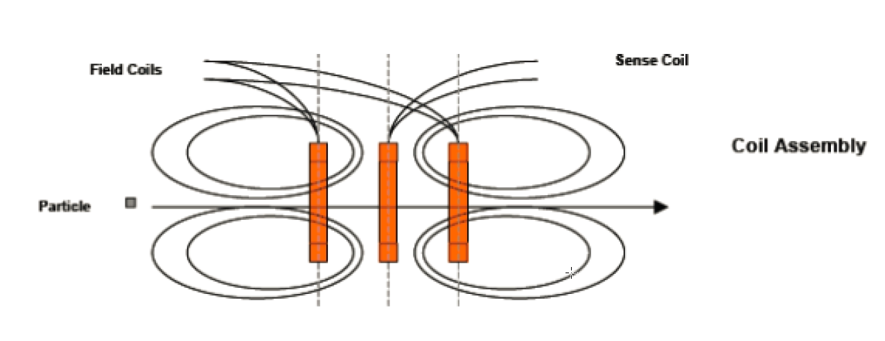 Ferrocheck magnetometer.png