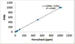 ferrocheck correlation graph.png