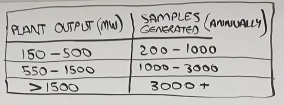 samples per month
