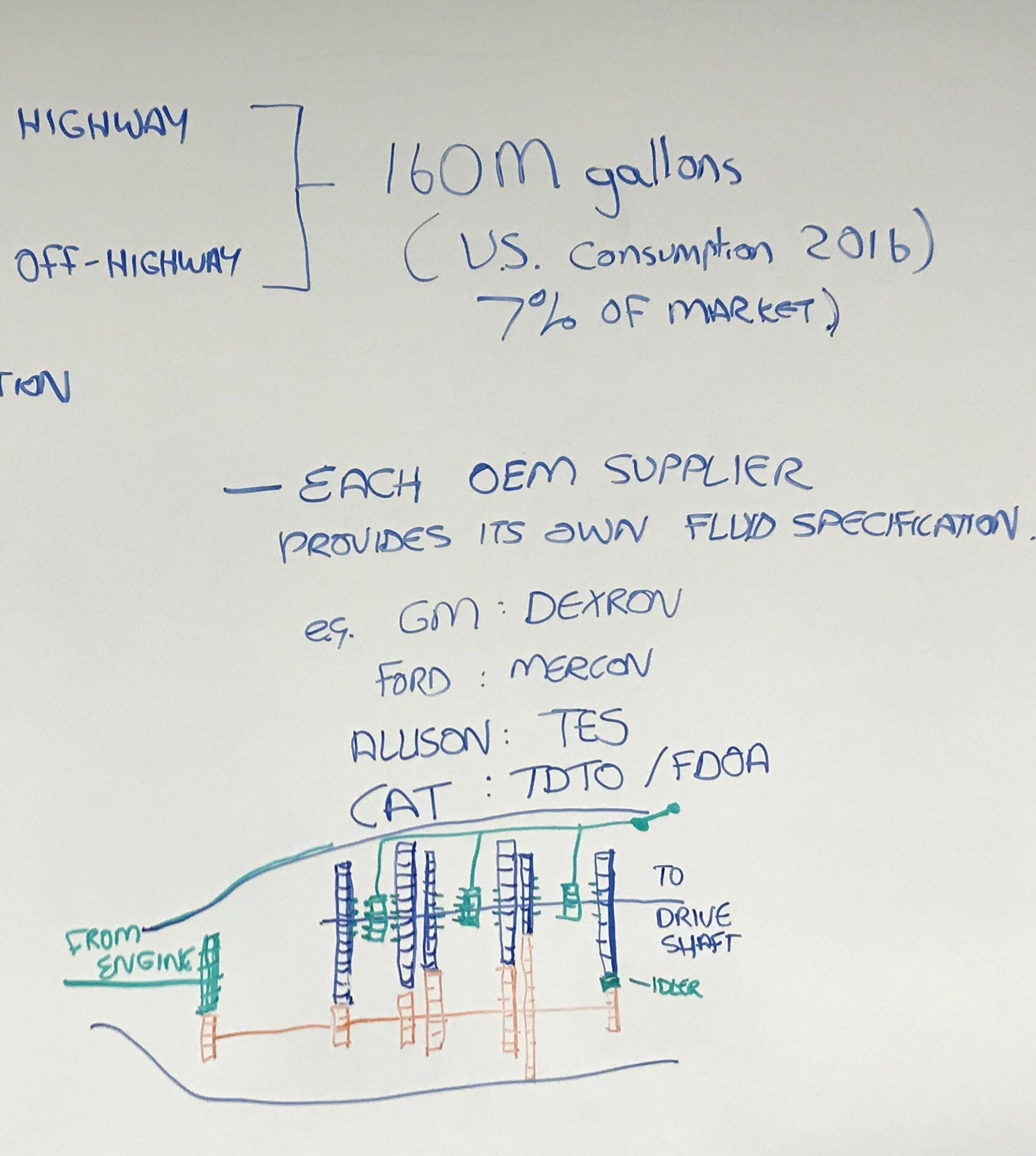 transmission 3 oil usage